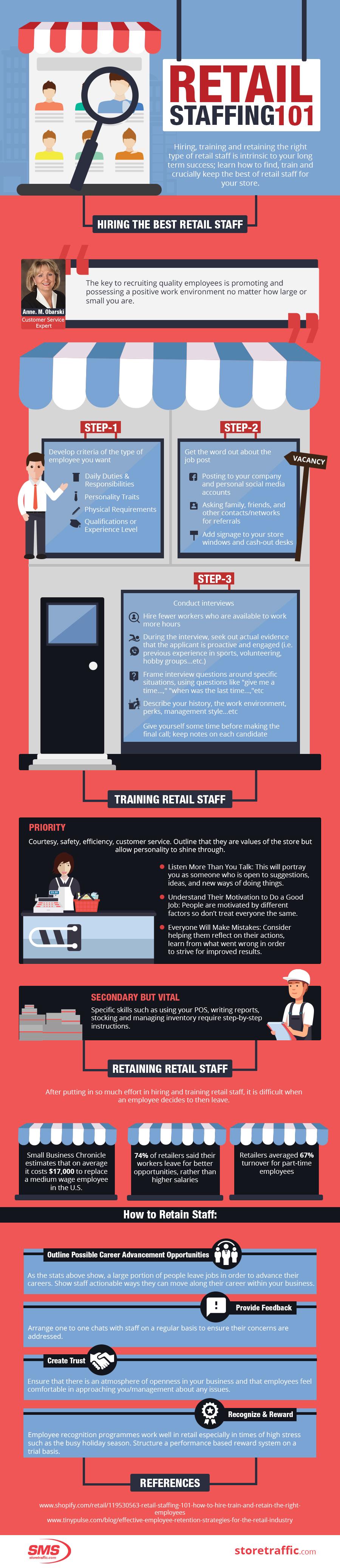 Retail Staffing 101