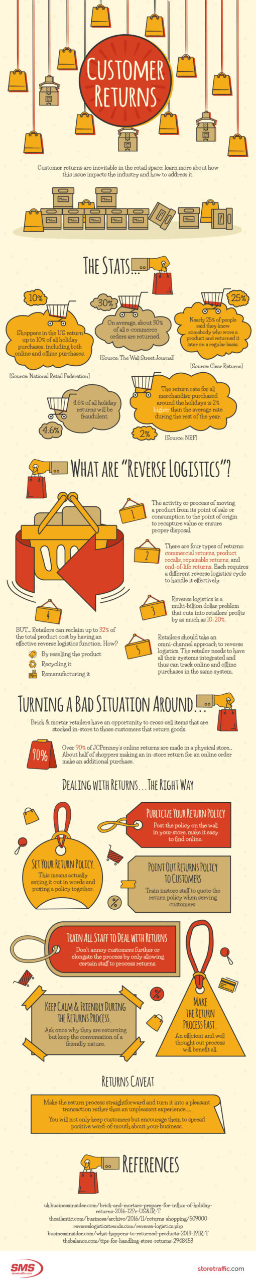 Dealing with Retail Store Customer Returns - Infographic
