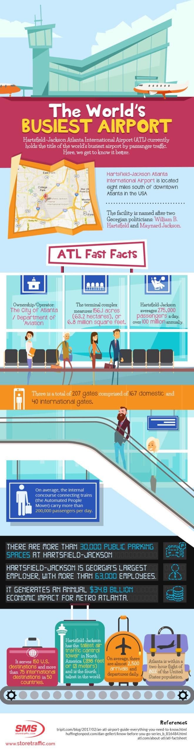 World's Busiest Airport Passengger Traffic Infographic