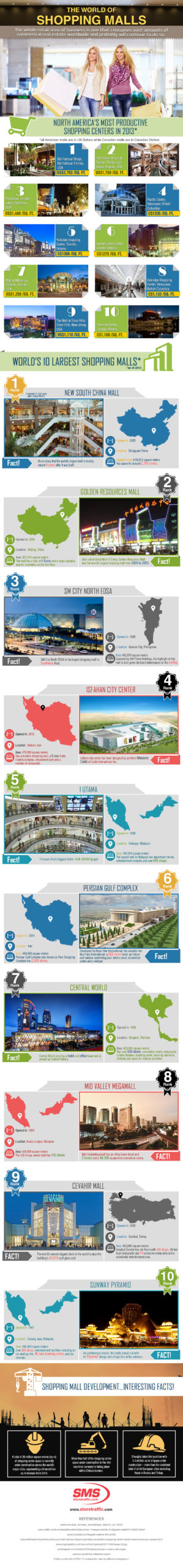 most productive shopping centers facts infographic