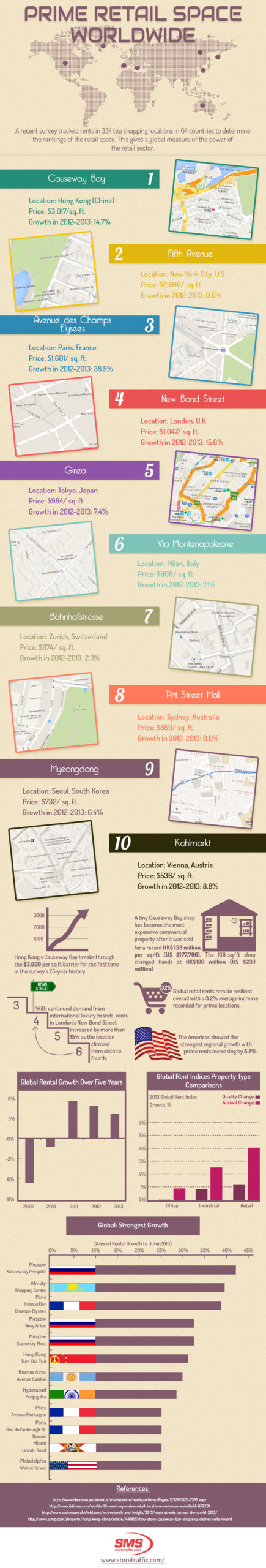 Retail Space Rental Growth Infographic