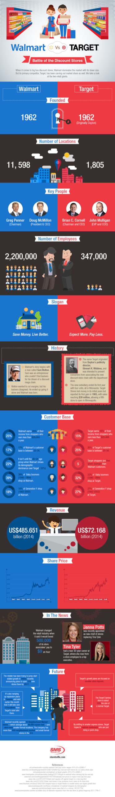 Target Versus Walmart battle of the discount retail stores infographic
