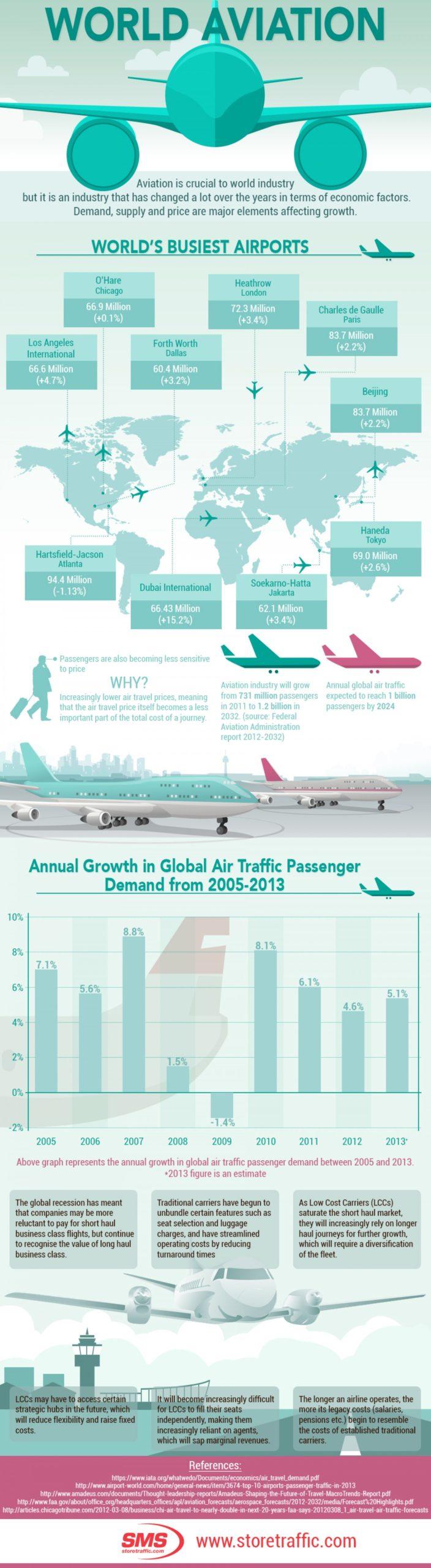 World aviation passenger traffic infographic